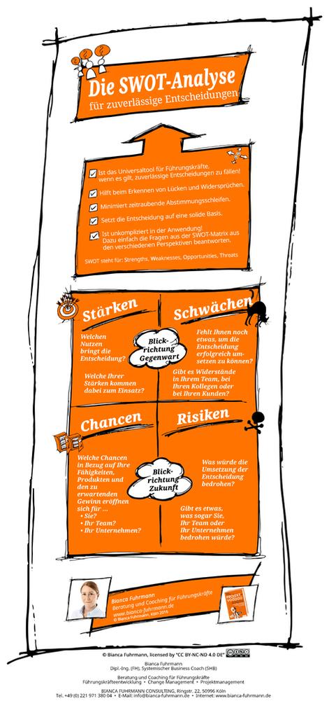 Die SWOT-Analyse für zuverlässige Entscheidungen (c) Bianca Fuhrmann, www.bianca-fuhrmann.de  #Führungskräftecoaching #Führungskräfteentwicklung #Projektleitercoaching #Köln