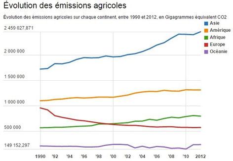 Source : http://reporterre.net/Climat-l-agriculture-est-la-source