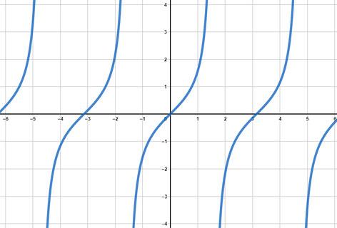Tangesfunktion grafisch dargestellt