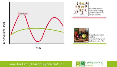 Leefstijlcoaching Brabant insulinepiek bloedsuiker geraffineerde koolhydraten