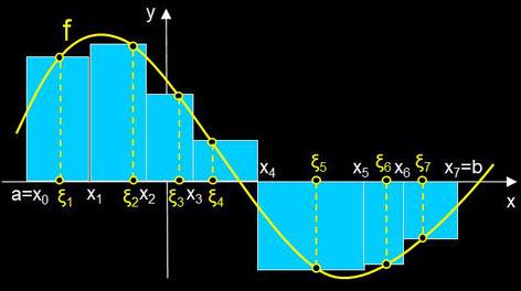 Riemann-Summe mit allgemeiner Zerlegung von [a, b]
