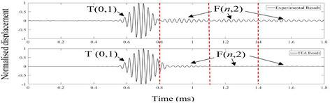 Teletest® MK3-System: Anregung und Ausbreitung von geführten Ultraschallwellen in Rohren durch piezoelektrische Wandleranordnungen: Vergleich von Expriment und Finite-Elemente-Methode (FEM)