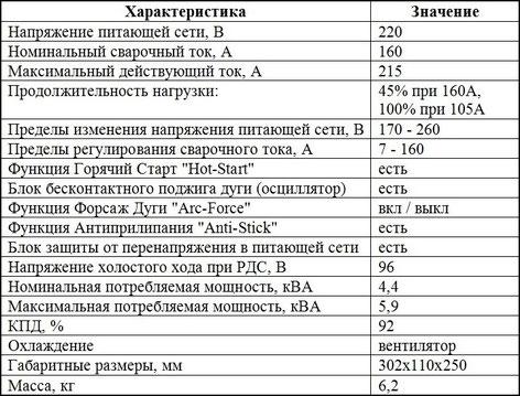 Характеристики Патон АДИ-160S