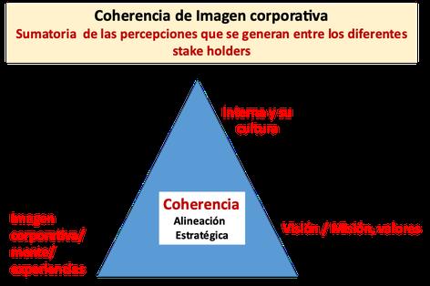 Imagen y reputación corporativa