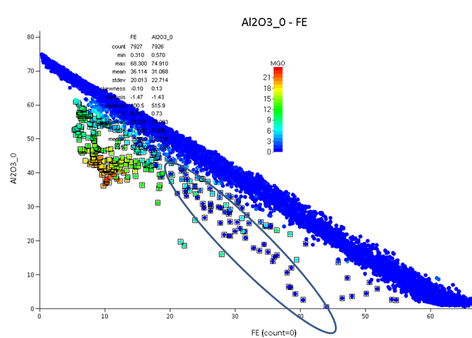Al2O3(0) - Fe scatter plot coloured by MgO