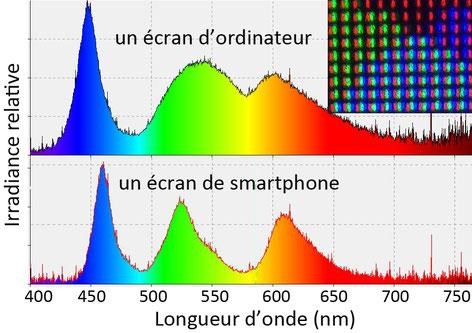 Lumière bleue émise par des écrans (ordinateur, smartphone)