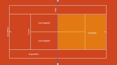 Gültiger Spielbereich beim Einzel (hervorgehobener Bereich)