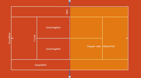Gültiger Spielbereich beim Doppel oder Mixed, jeweils inkl. Außenbahnen