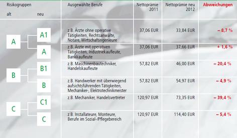 BU Berufsgruppen HDI Versicherung