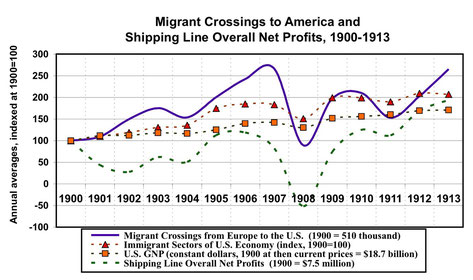 Migration and shipping line profits
