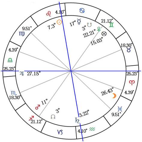 C.A 152p 上記と同じものを円形のチャートにしている