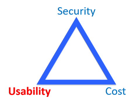 """Blue triangle with the word """"Security"""" in blue at the top, the word """"Usability"""" in red at lower left and the word """"Cost"""" in blue lower right."""