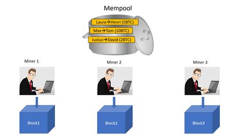 Dieses Bild soll den Mining Prozess bei der Bitcoin Blockchain genauer zeigen. Es stellt dar, wie die Miner ihre Blöcke erstellen, indem sie Transaktionen aus dem Mempool auswählen und sie ihrem Block hinzufügen.