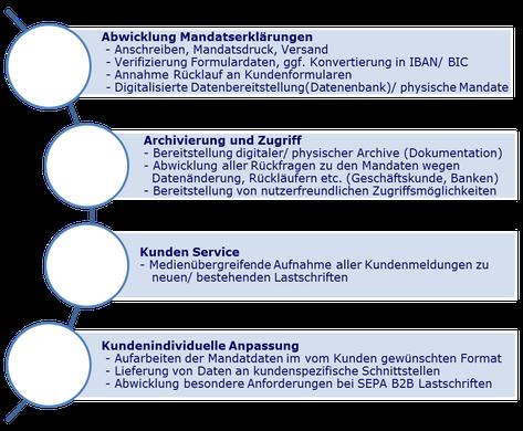 Aufbauende wertschöpfungskette dienstleistungsportfolio