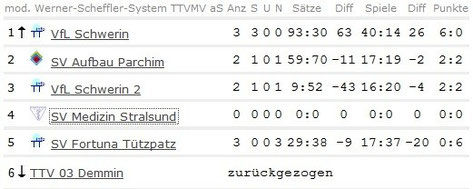 Tabelle vom 01.10.2013