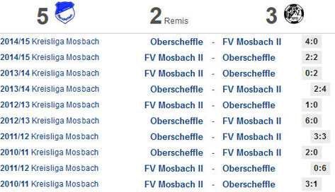 Statistik der vergangenen 10 Kreisliga-Spiele (Quelle: fupa.net)