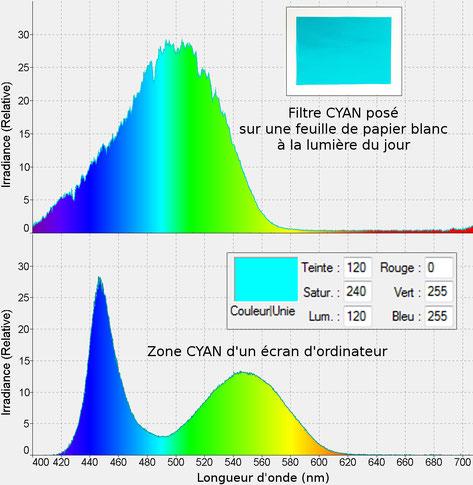 Comparaison entre un filtre cyan, et une zone cyan d'un écran d'ordinateur (spectres et photos)