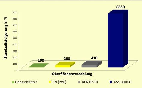 Diagramm zur Standzeitsteigerung von Holz-Fräsern
