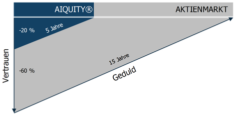 Vertrauen und Kultur im Aktienmarkt