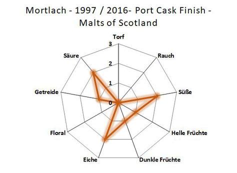 Geschmackseinschätzung Mortlach 15 Jahre Gordon & MacPhail