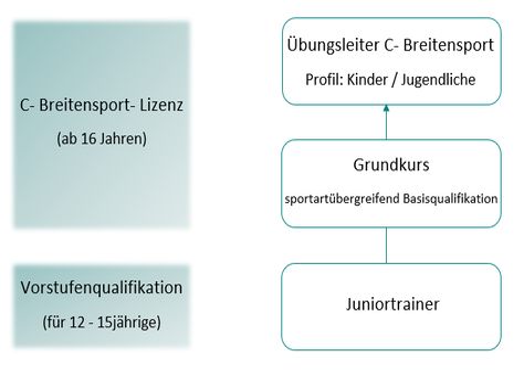 Ausbildungsstruktur im KSB LUP
