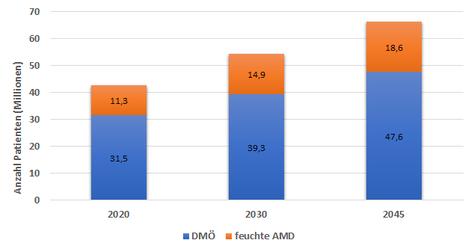 Propgnostizerte Patientenzahl Feuchte AMD und DR