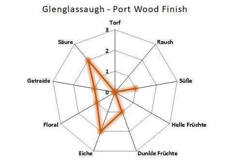 Aromenübersicht Glenglassaugh Port Wood Finish 2017