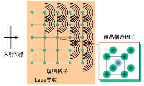 図8. ラウエ関数と結晶構造因子の関係