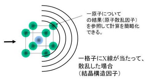 図7. 結晶構造因子