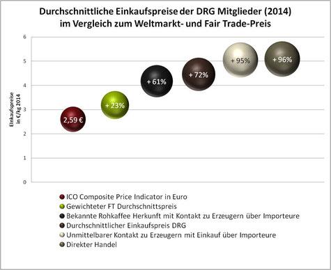 Purchase prices of members of the German Roasters' Guild - DT being the highest (Source: http://www.deutsche-roestergilde.de/de/news/87-die-einkaufspreise-fuer-rohkaffee-unserer-verbandsmitglieder.html)