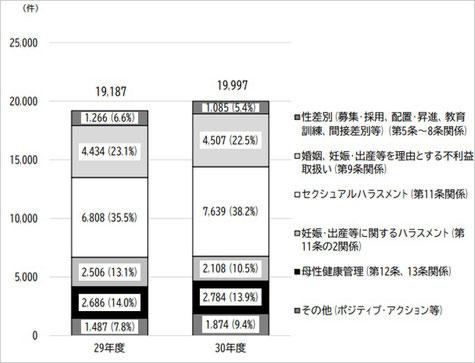 図2-1 相談件数の推移