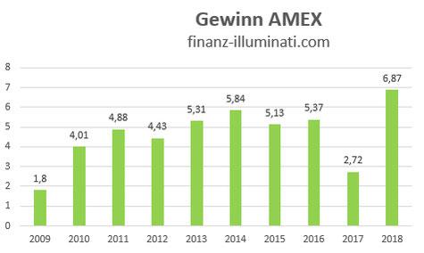 Eigene Grafik: Gewinn Entwicklung American Express Aktie