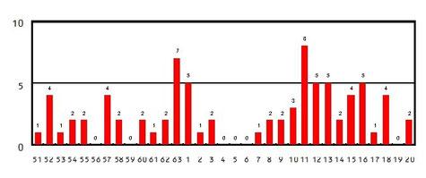1時間降水量 100 ㎜以上の年間発生回数(1,000地点あたり)