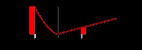 Fig. 1  Costos del empaque como función del material utilizado.