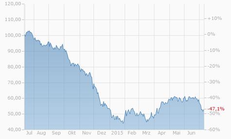 Ölpreis in Dollar (WTI) Chart - 1 Jahr