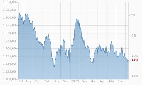 Goldpreis Chart in Dollar - 1 Jahr