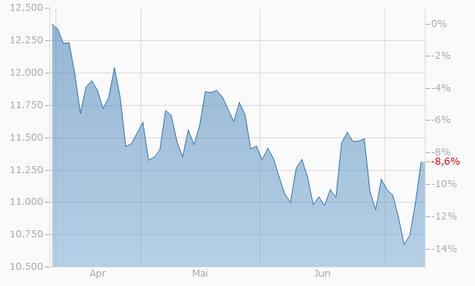 DAX 30 Chart - 3 Monate