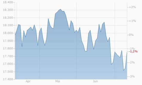 Dow Jones 30 Industrial Chart - 3 Monate