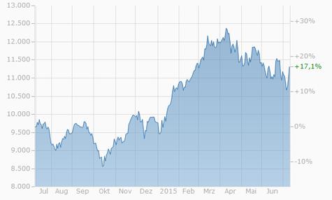DAX 30 Chart - 1 Jahr