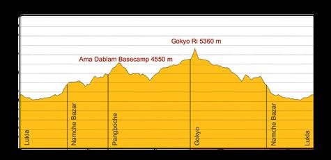 Höhenprofil Trekking Nepal zum Gokyo Ri