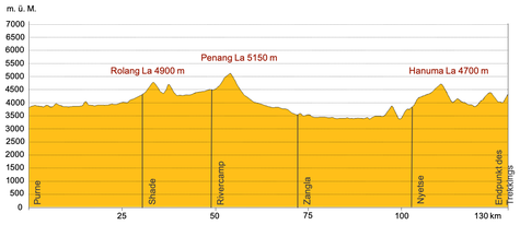 Höhenprofil Trekking in Zanskar