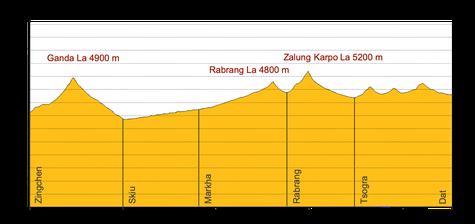 Höhenprofil Trekking Ladakh Markha - Kharnak
