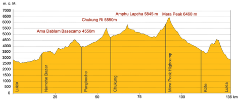 Höhenprofil Trekking Nepal mit Besteigung Mera Peak