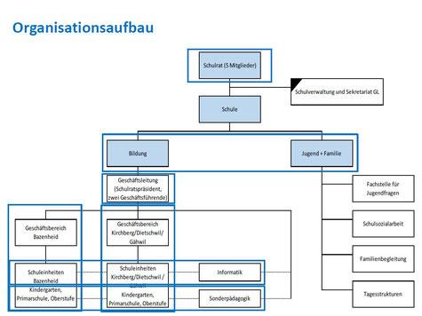 Geplantes Organigramm der Schule Kirchberg (Quelle: Gemeinde Kirchberg)