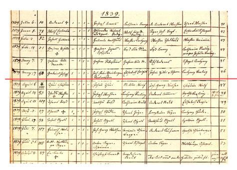 洗礼者名簿。わかりづらいが、赤アンダーライン部分がラインベルガー
