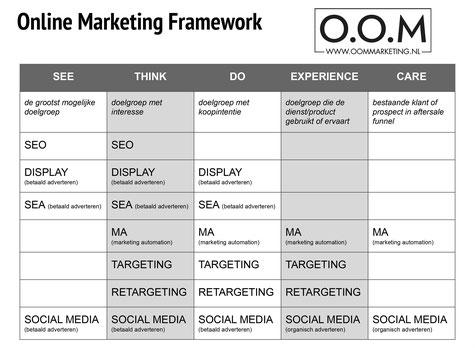 Online marketing Zeeland