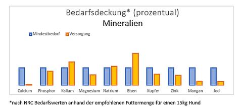 """""""Barf-Menü vom Pferd mit Heidekartoffeln"""" von Tackenberg"""