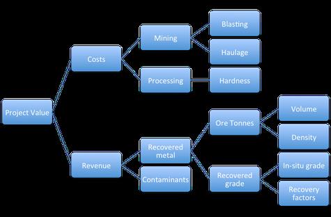 mining value driver tree