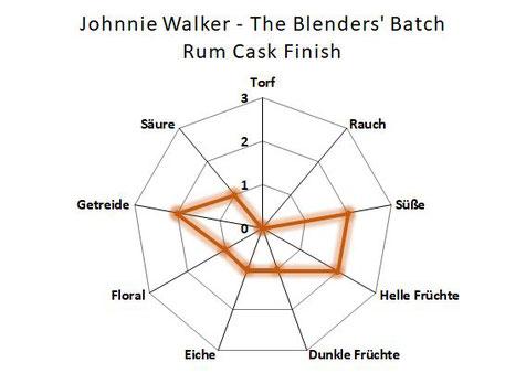 Aromenübersicht Johnnie Walker Rum Cask Finish
