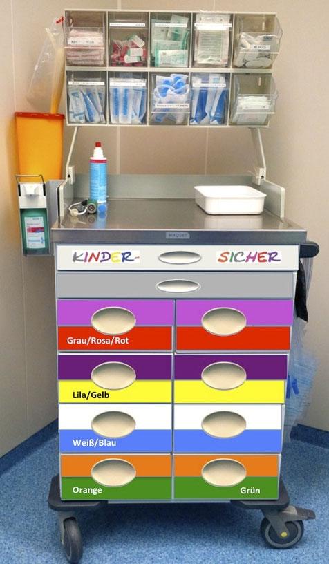 Kindernarkose: Einsatz des KINDERSICHER Broselow-Farbcodes am Kindernarkosewagen in der Anästhesie